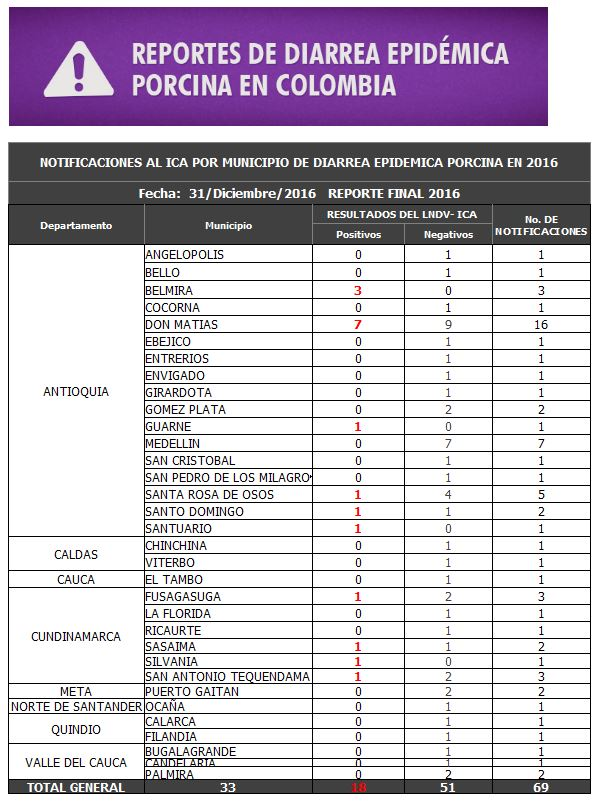 https://www.porkcolombia.co/wp-content/uploads/2018/05/Reporte-ped.jpg