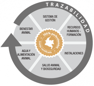 https://www.porkcolombia.co/wp-content/uploads/2018/07/diagrama_sello_azul-320x295.png
