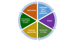 https://www.porkcolombia.co/wp-content/uploads/2018/07/diagrama_sello_dorado-320x180.png