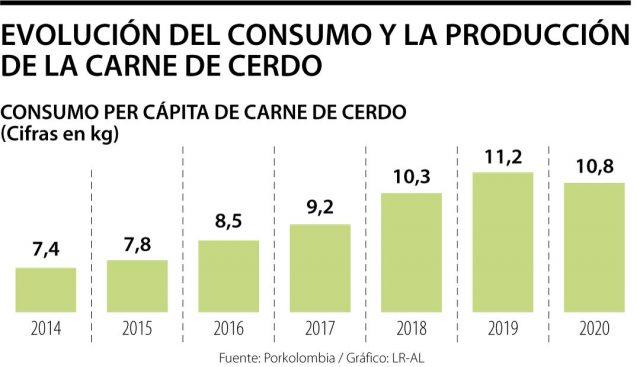 La carne de cerdo ganó terreno y producción local ya representa 87% – La República