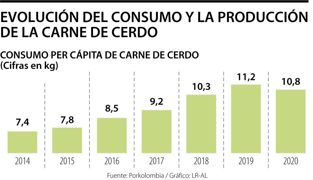 https://www.porkcolombia.co/wp-content/uploads/2021/03/Consumo-carne-de-cerdo.jpg